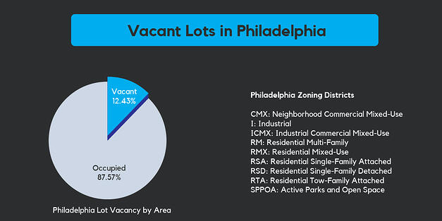 Breakdown of vacant lots in Philadelphia